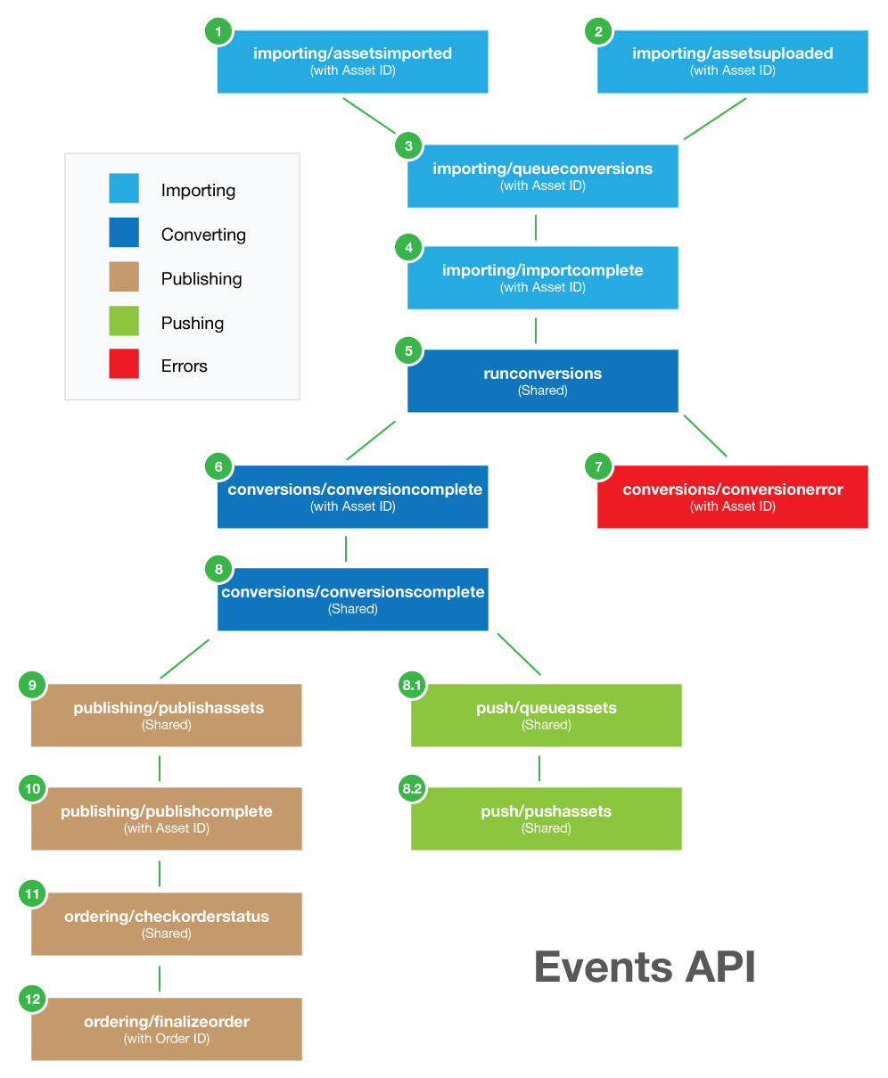 Events_API